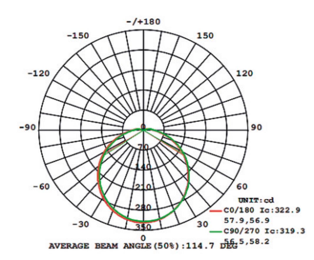 Кривая распределения силы света светильников GLOBAL Bulkhead deco