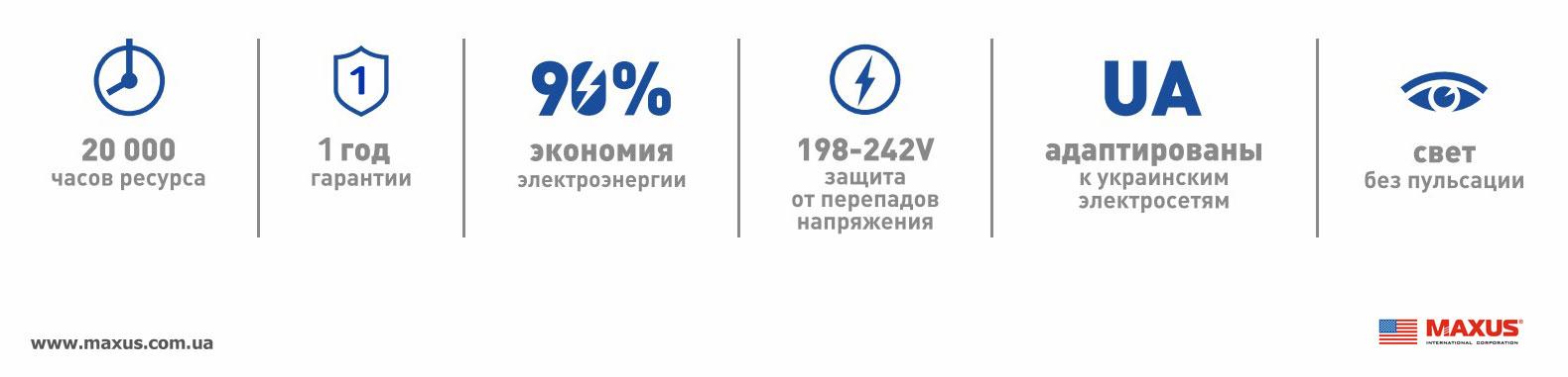 Высокомощные лампы GLOBAL LED адаптированы к украинским электросетям