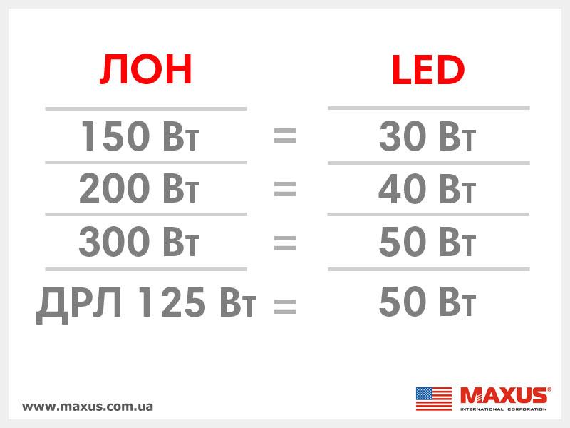 Замена ЛОН, ДРЛ на GLOBAL LED